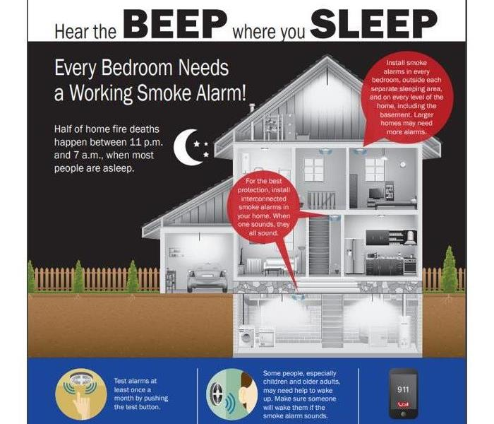 There should be working smoke detectors located throughout the home.